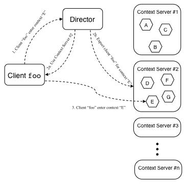 ActiveContext